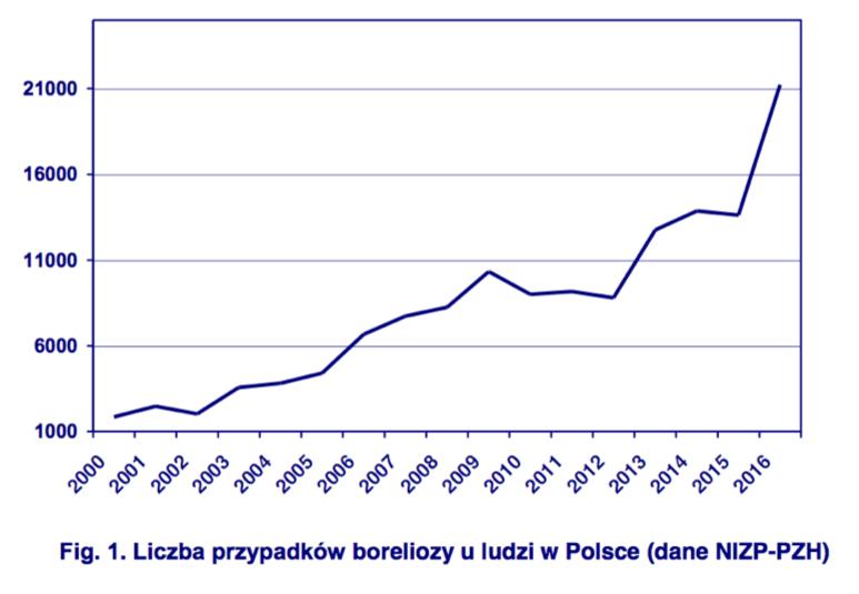 Liczba przypadków boreliozy uludzi wPolsce